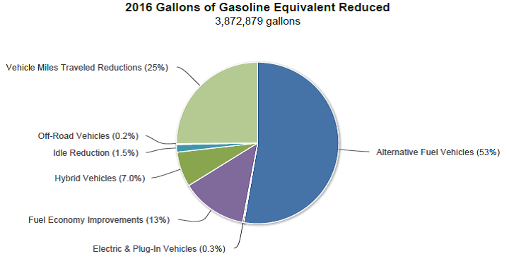 2016 AACCC gallons of gas saved