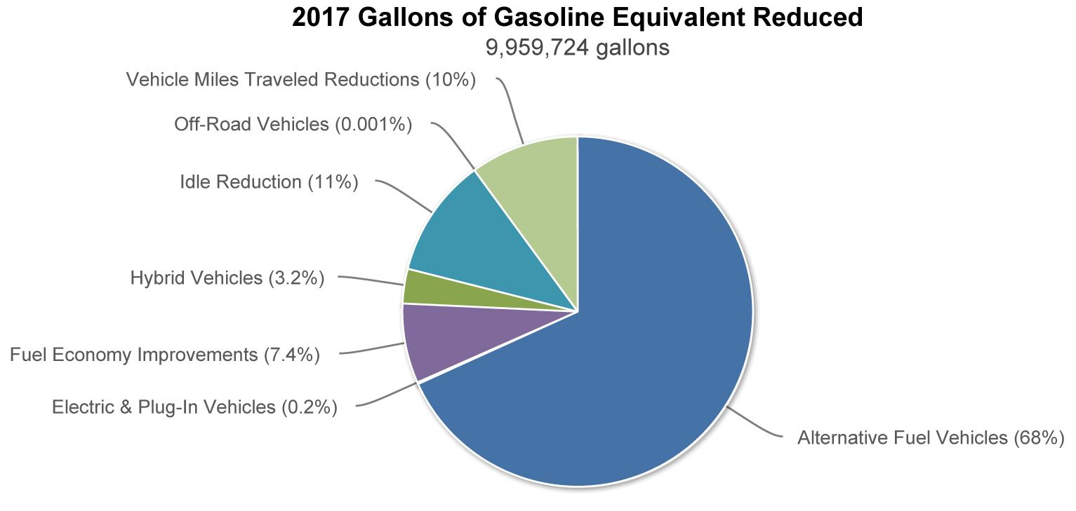 Gasoline Gallons Equivalent Reduced in 2017